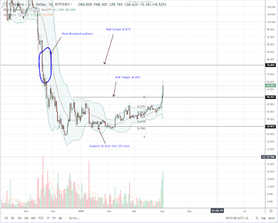 Monero (XMR) is surging up with a bullish pattern