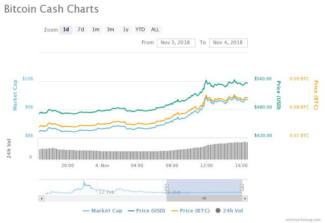 Bitcoin Cash BCH Price Continues to Rising